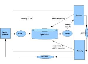 Diagram of OpenClinica at Genuity Clinical Research Services