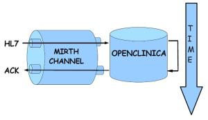 HL7 Strategy for OpenClinica